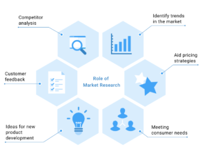 Why Businesses Need Market Research