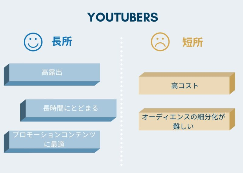 Types of Influencers - YouTubers
